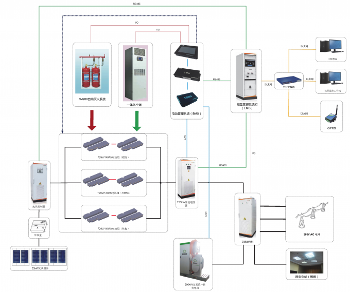 300Kwh Solar Energy Battery Storage For Energy Storage Sation , UPS