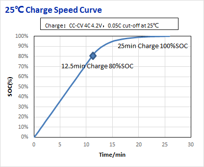 8C Discharge Current 3.6V 13.5Ah Nmc Lithium Ion Battery Electric Vehicles Use
