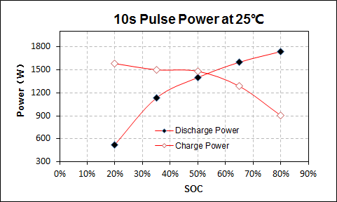 40C Discharging Rate Li Ion Nmc Battery 10Ah For Stop - Start Power Supply