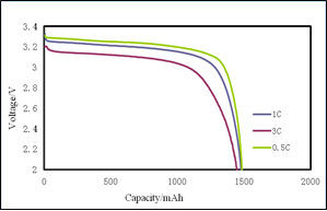 LiFePO4 Automotive Battery Materials High Density D50 0.8 - 3.0µM Average Particle Size