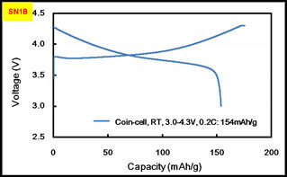 NMC Cathode Material , Battery Lithium Polymer For Mobile Phone Battery Manufacturing Process