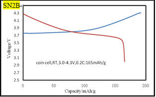 Lithium NCM Battery Cathode Materials For Automotive Battery Manufacturing Process