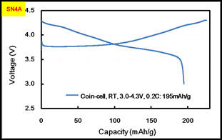 Battery Raw Material , NCM Battery Cathode Raw Material For Battery Manufacturing High Discharge Rate